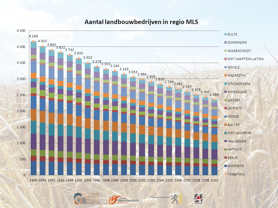 Oost-Vlaamse land- en tuinbouw in cijfers • 150 000 ha cultuurgrond = ½ opp.