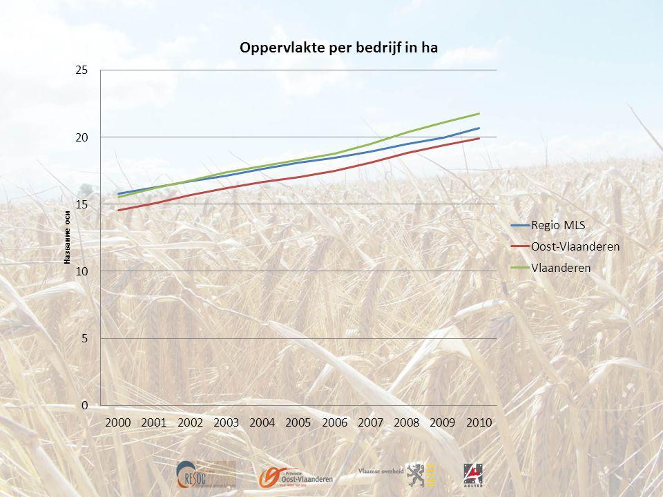 Vlaamse keuzes EU-landbouwbeleid 2014-2020 Plattelandsontwikkeling, Pijler II o 10% overdracht van Pijler I o Europese middelen voor PDPO III stijgen met 60% t.o.v.
