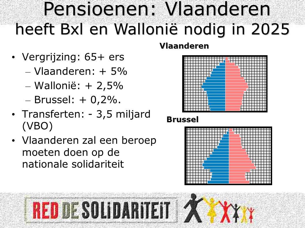 • Vergrijzing: 65+ ers – Vlaanderen: + 5% – Wallonië: + 2,5% – Brussel: + 0,2%.