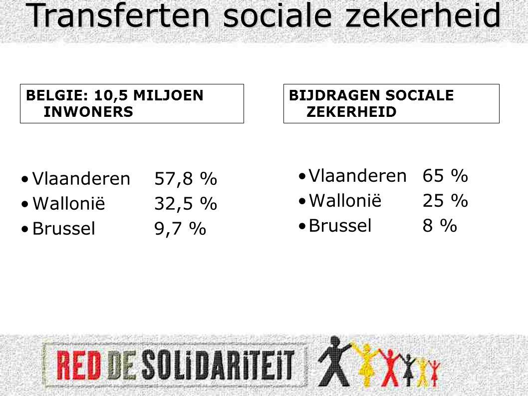 •Vlaanderen 57,8 % •Wallonië 32,5 % •Brussel 9,7 % •Vlaanderen65 % •Wallonië 25 % •Brussel 8 % Transferten sociale zekerheid BELGIE: 10,5 MILJOEN INWONERS BIJDRAGEN SOCIALE ZEKERHEID