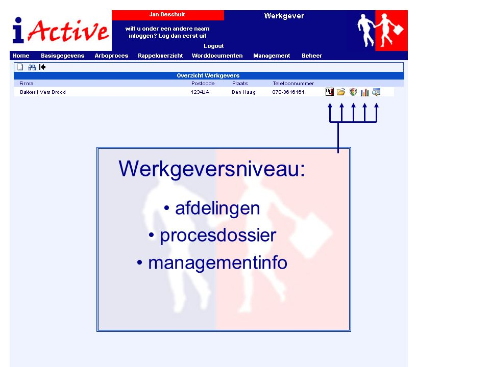Werkgeversniveau: • afdelingen • procesdossier • managementinfo