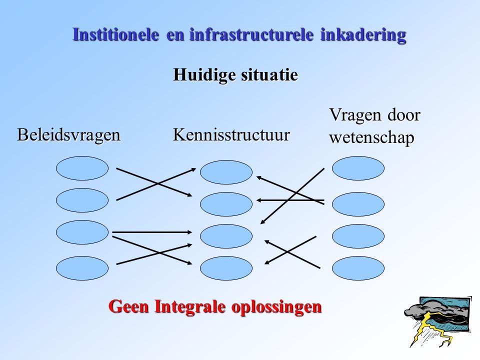 Institionele en infrastructurele inkadering Huidige situatie BeleidsvragenKennisstructuur Vragen door wetenschap Geen Integrale oplossingen