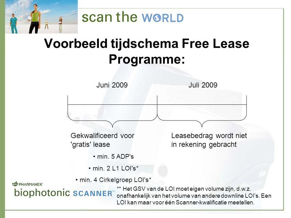Voorbeeld tijdschema Free Lease Programme: Gekwalificeerd voor gratis lease • min.