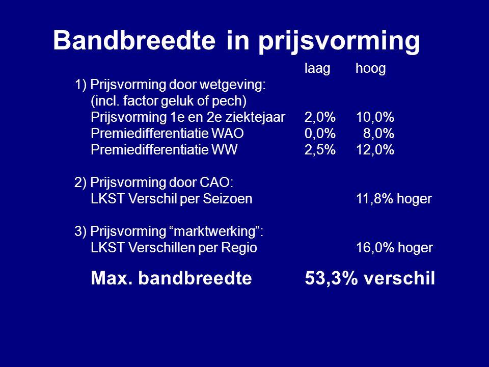 Bandbreedte in prijsvorming laaghoog 1) Prijsvorming door wetgeving: (incl. factor geluk of pech) Prijsvorming 1e en 2e ziektejaar2,0%10,0% Premiediff