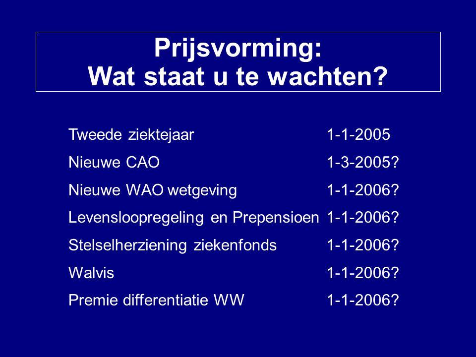 Prijsvorming: Wat staat u te wachten? Tweede ziektejaar 1-1-2005 Nieuwe CAO 1-3-2005? Nieuwe WAO wetgeving1-1-2006? Levensloopregeling en Prepensioen1