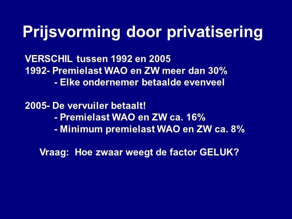 Prijsvorming door privatisering VERSCHIL tussen 1992 en 2005 1992- Premielast WAO en ZW meer dan 30% - Elke ondernemer betaalde evenveel 2005- De verv