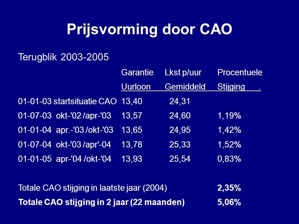 Prijsvorming door CAO Terugblik 2003-2005 GarantieLkst p/uur Procentuele UurloonGemiddeldStijging. 01-01-03 startsituatie CAO13,40 24,31 01-07-03 okt-