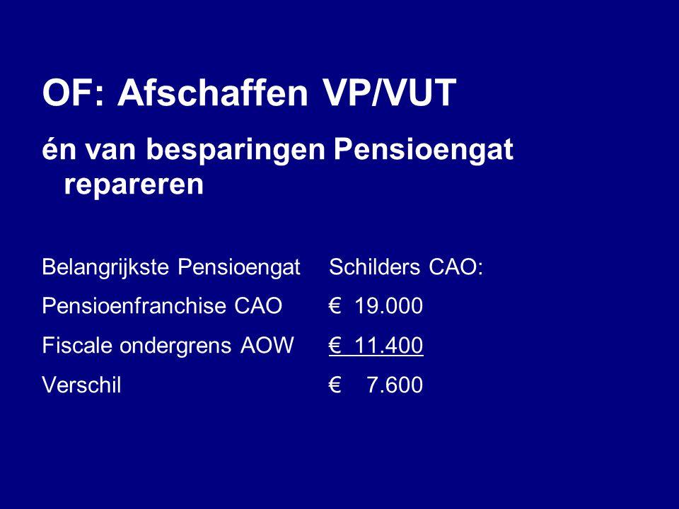 OF: Afschaffen VP/VUT én van besparingen Pensioengat repareren Belangrijkste PensioengatSchilders CAO: Pensioenfranchise CAO€ 19.000 Fiscale ondergren