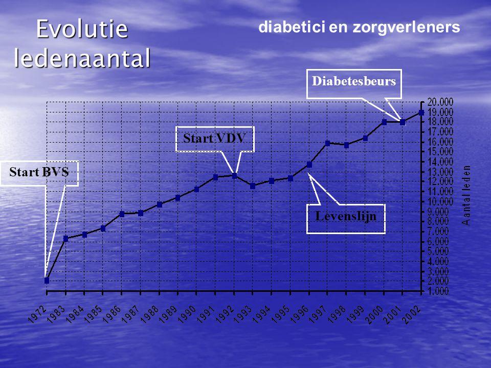 Evolutie ledenaantal Levenslijn Diabetesbeurs Start BVS Start VDV diabetici en zorgverleners