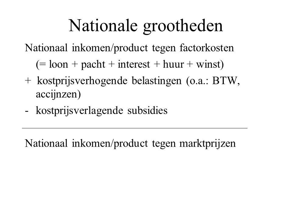 Nationale grootheden Nationaal inkomen/product tegen factorkosten (= loon + pacht + interest + huur + winst) + kostprijsverhogende belastingen (o.a.: