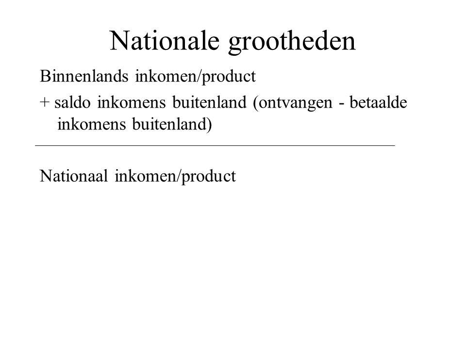 Nationale grootheden Binnenlands inkomen/product + saldo inkomens buitenland (ontvangen - betaalde inkomens buitenland) Nationaal inkomen/product