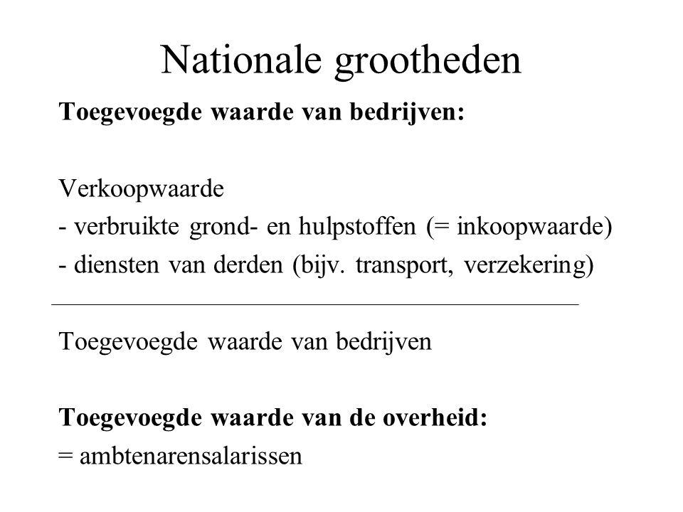 Nationale grootheden Toegevoegde waarde van bedrijven: Verkoopwaarde - verbruikte grond- en hulpstoffen (= inkoopwaarde) - diensten van derden (bijv.