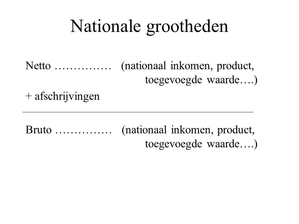 Nationale grootheden Netto …………… (nationaal inkomen, product, toegevoegde waarde….) + afschrijvingen Bruto …………… (nationaal inkomen, product, toegevoe