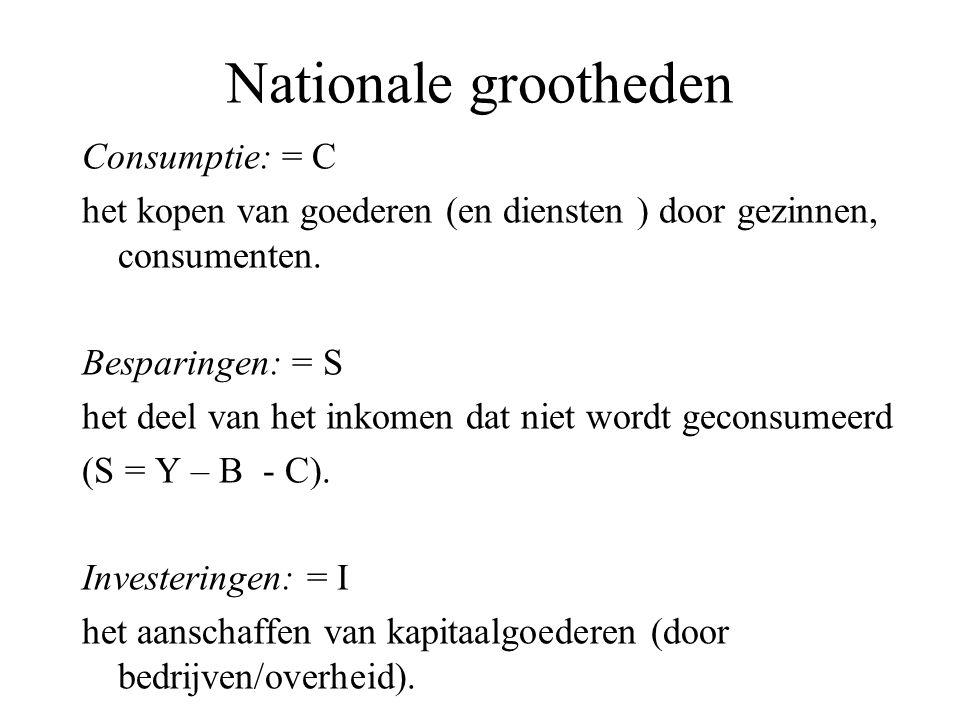 Nationale grootheden Consumptie: = C het kopen van goederen (en diensten ) door gezinnen, consumenten. Besparingen: = S het deel van het inkomen dat n