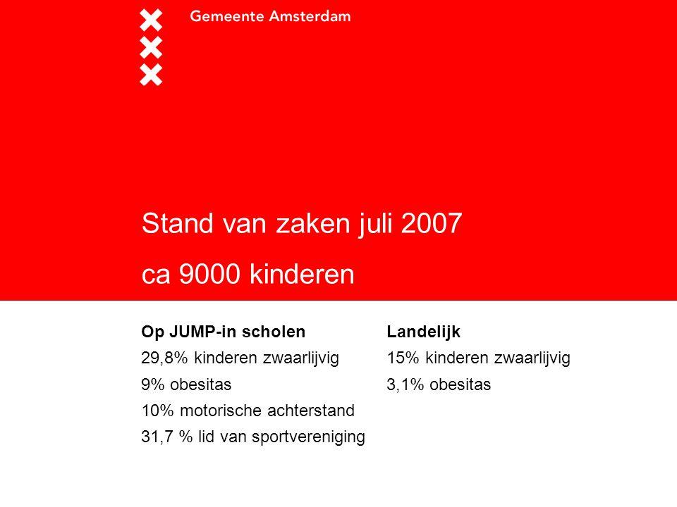 Stand van zaken juli 2007 ca 9000 kinderen Op JUMP-in scholen 29,8% kinderen zwaarlijvig 9% obesitas 10% motorische achterstand 31,7 % lid van sportve