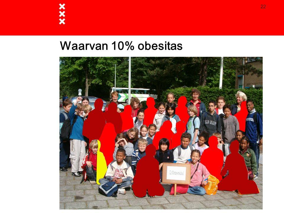 22 Waarvan 10% obesitas