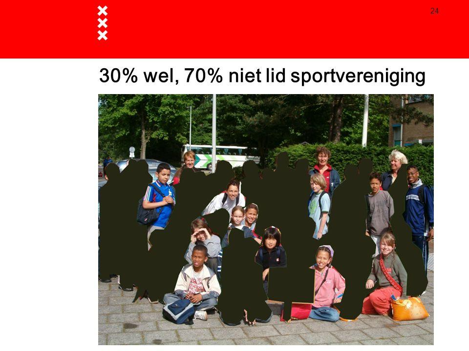 24 30% wel, 70% niet lid sportvereniging