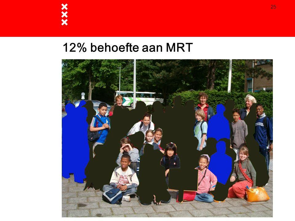 25 12% behoefte aan MRT