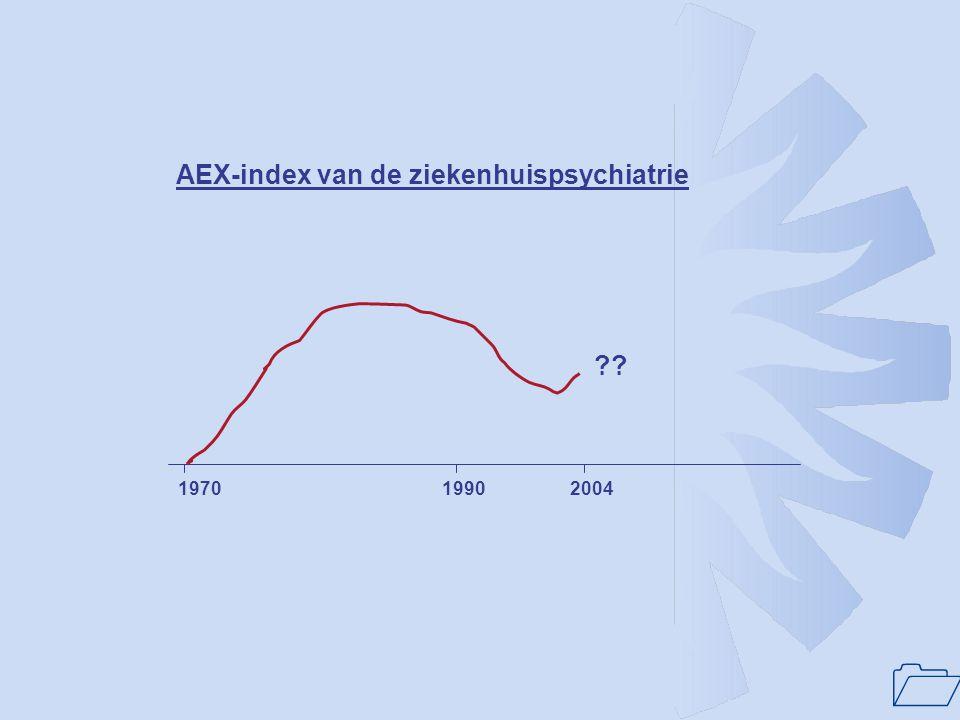 1 ?? 197019902004 AEX-index van de ziekenhuispsychiatrie