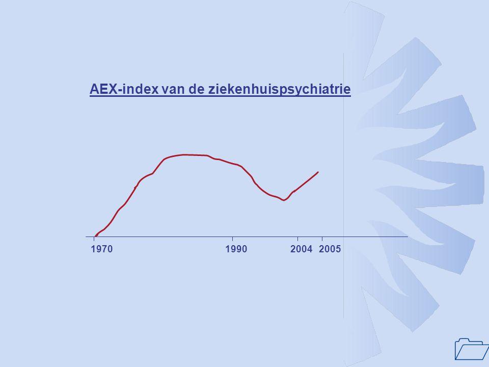 1 197019902004 AEX-index van de ziekenhuispsychiatrie 2005