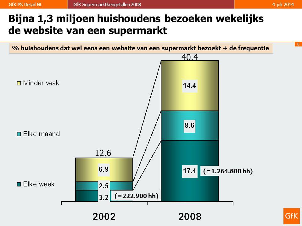 6 GfK PS Retail NLGfK Supermarktkengetallen 20084 juli 2014 Bijna 1,3 miljoen huishoudens bezoeken wekelijks de website van een supermarkt 40.4 12.6 (=222.900 hh) (=1.264.800 hh) % huishoudens dat wel eens een website van een supermarkt bezoekt + de frequentie