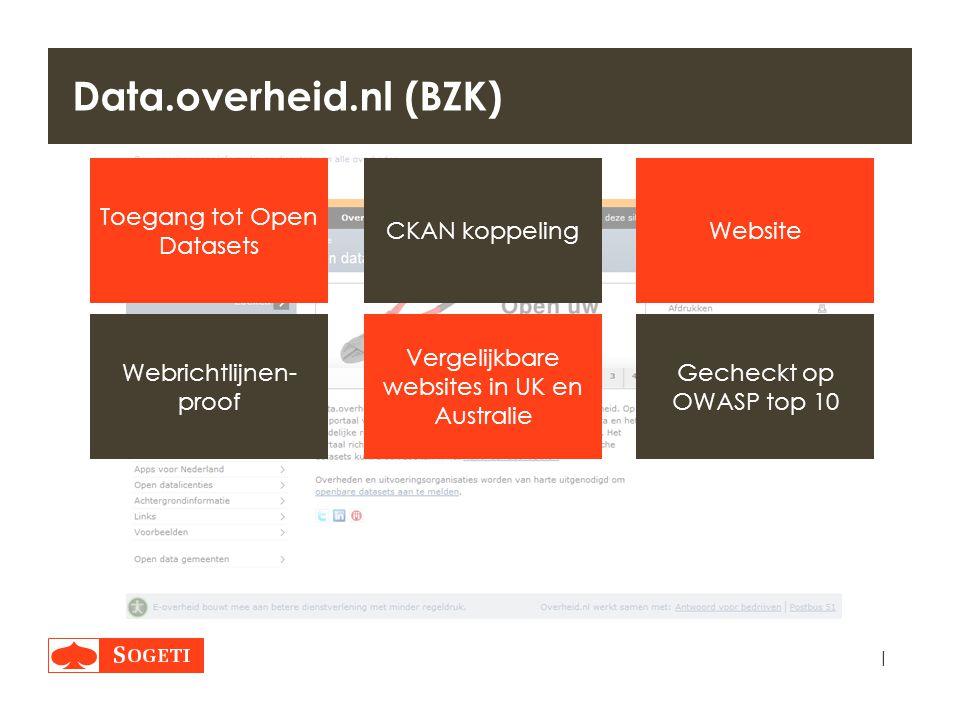 | Data.overheid.nl (BZK) WebsiteCKAN koppeling Vergelijkbare websites in UK en Australie Webrichtlijnen- proof Gecheckt op OWASP top 10 Toegang tot Op