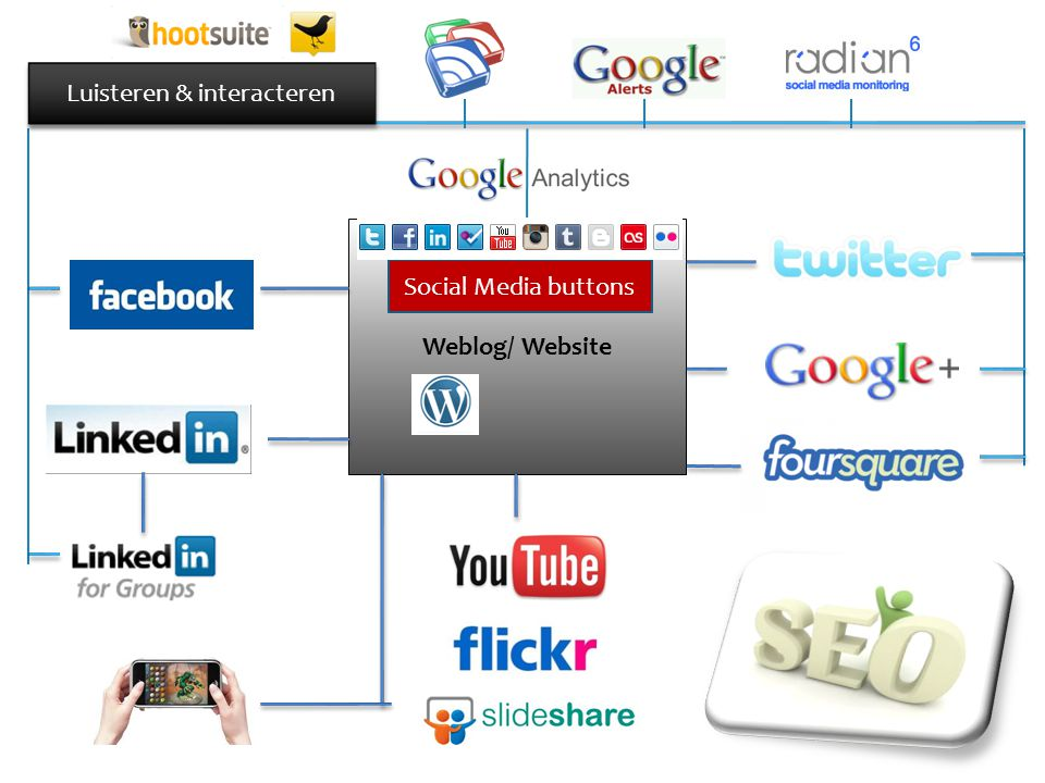 Weblog/ Website Luisteren & interacteren Social Media buttons