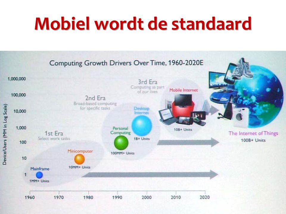 Mobiel wordt de standaard
