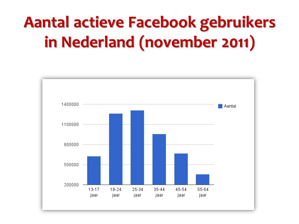 Aantal actieve Facebook gebruikers in Nederland (november 2011)
