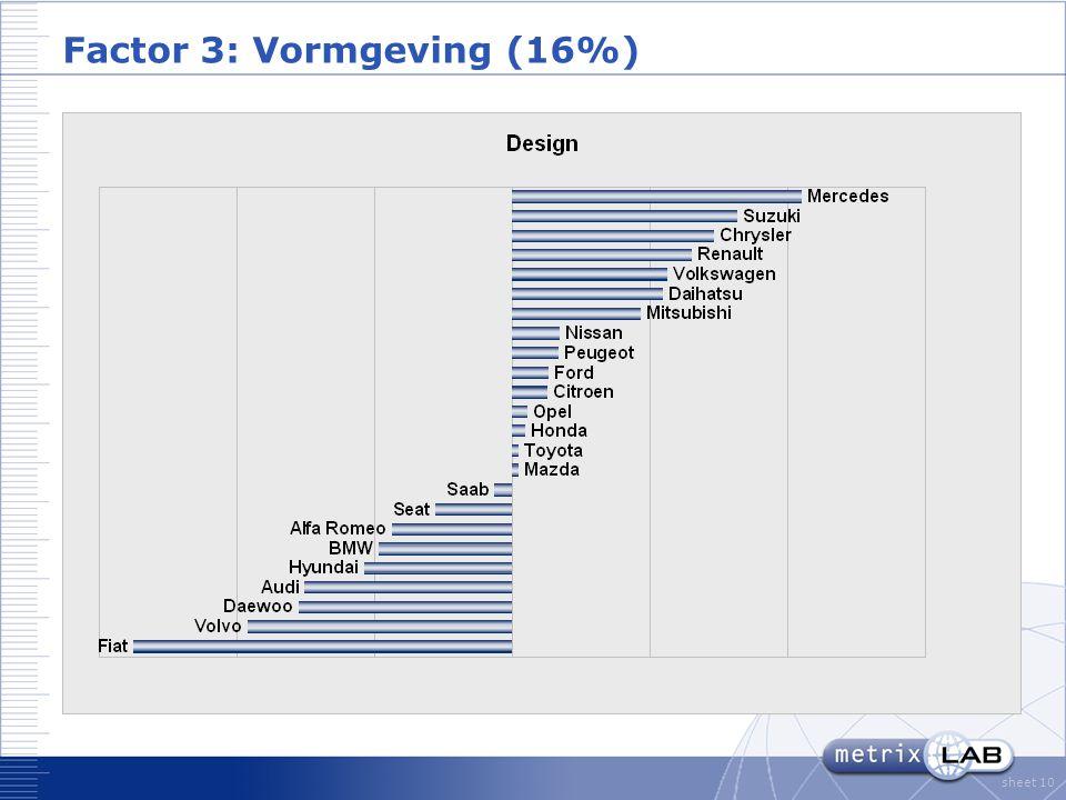 sheet 10 Factor 3: Vormgeving (16%)