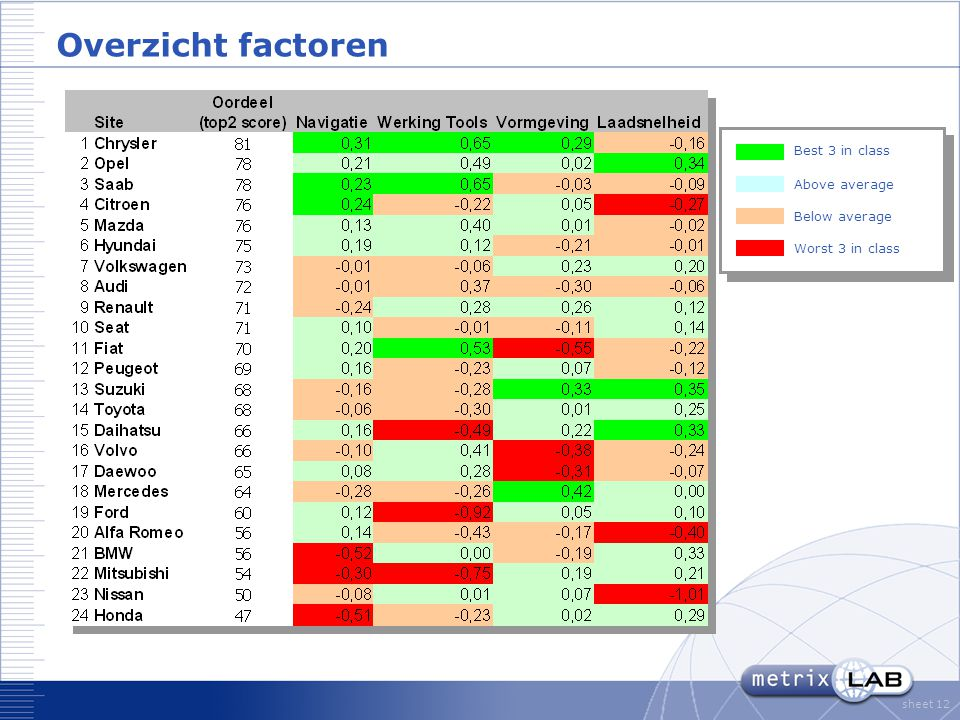 sheet 12 Overzicht factoren Above average Below average Best 3 in class Worst 3 in class