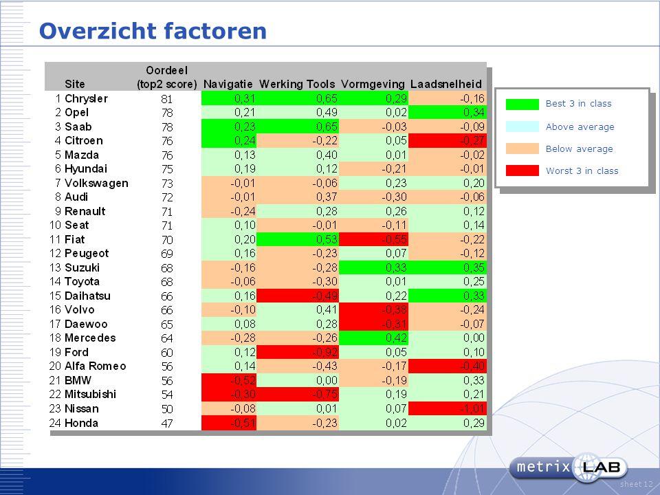 sheet 12 Overzicht factoren Above average Below average Best 3 in class Worst 3 in class