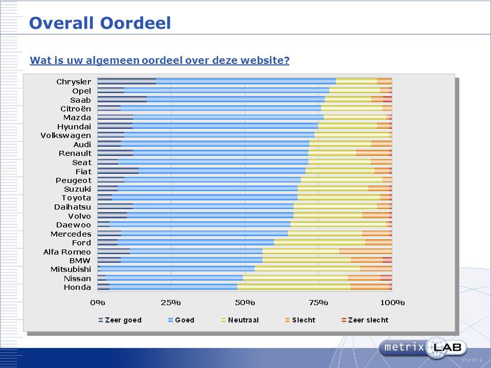 sheet 4 Overall Oordeel Wat is uw algemeen oordeel over deze website