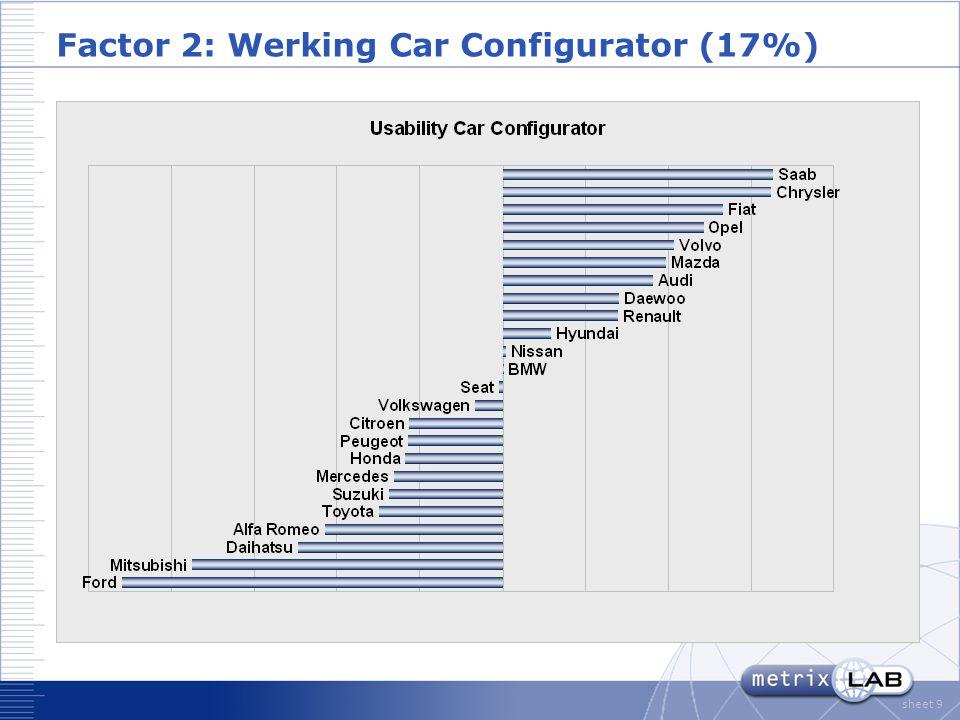 sheet 9 Factor 2: Werking Car Configurator (17%)