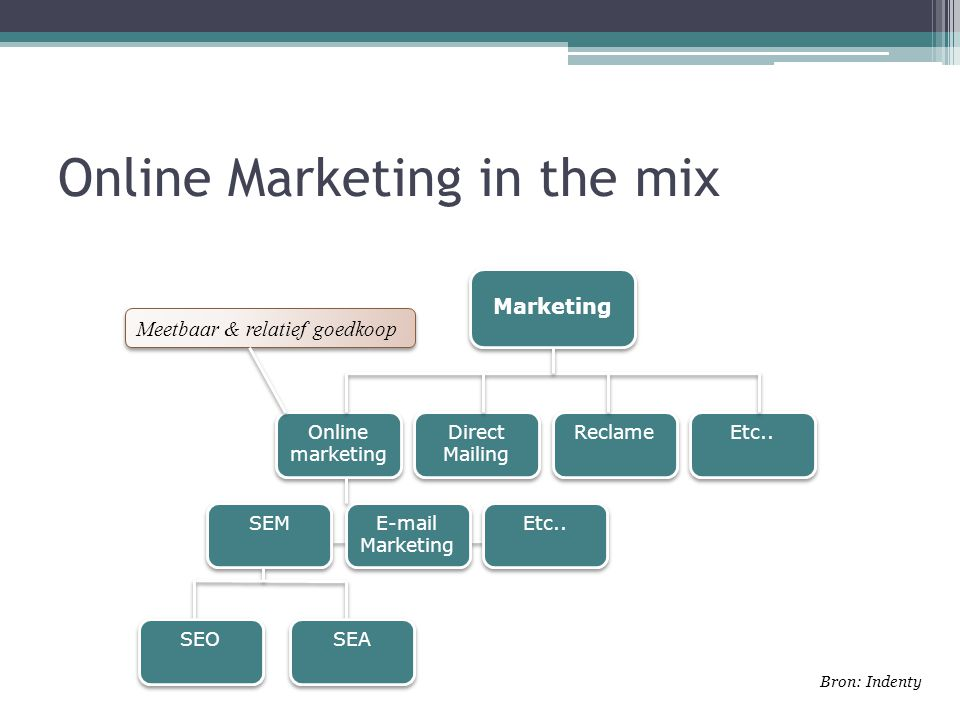 Online Marketing in the mix Marketing Online marketing Direct Mailing Etc..