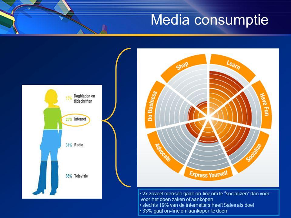 Media consumptie • 2x zoveel mensen gaan on-line om te socializen dan voor voor het doen zaken of aankopen • slechts 19% van de internetters heeft Sales als doel • 33% gaat on-line om aankopen te doen