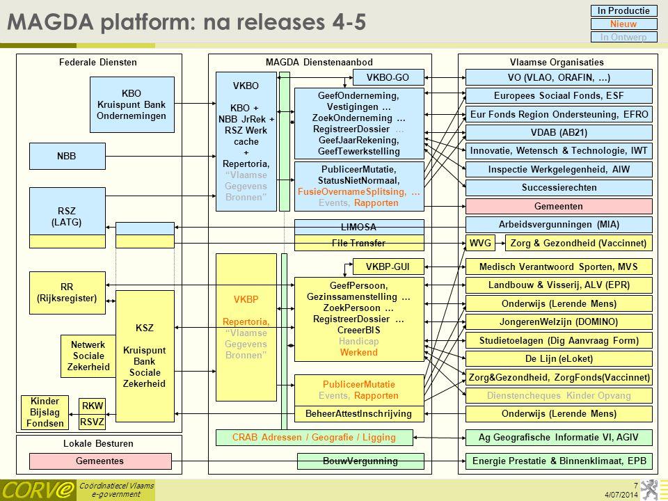 Coördinatiecel Vlaams e-government MAGDA platform: na releases 4-5 VKBO-GO PubliceerMutatie, StatusNietNormaal, FusieOvernameSplitsing, … Events, Rapp