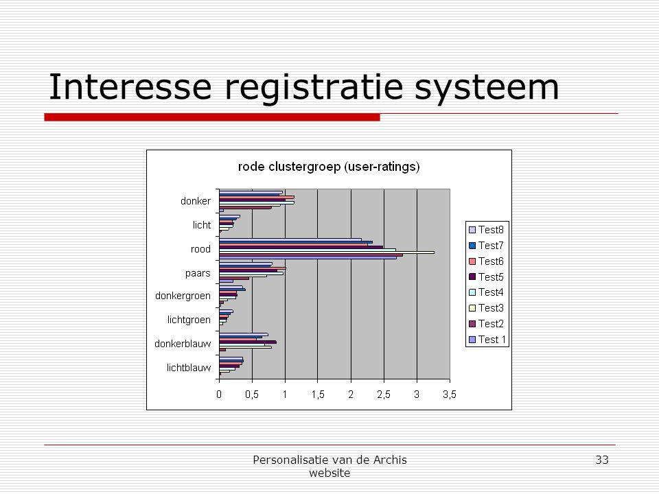 Personalisatie van de Archis website 33 Interesse registratie systeem