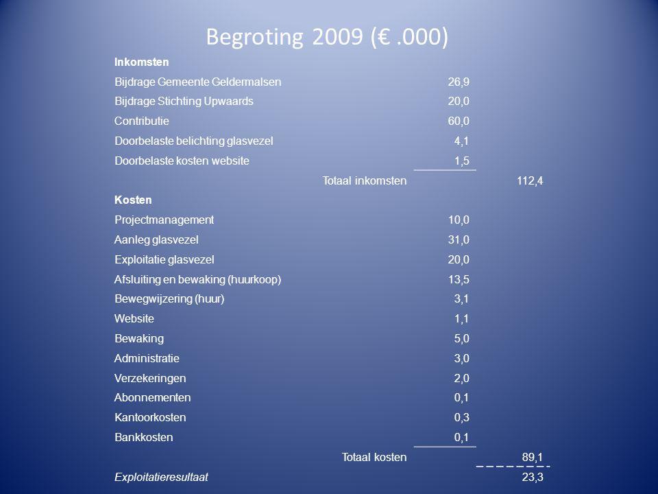 Begroting 2009 (€.000) Inkomsten Bijdrage Gemeente Geldermalsen26,9 Bijdrage Stichting Upwaards20,0 Contributie60,0 Doorbelaste belichting glasvezel4,