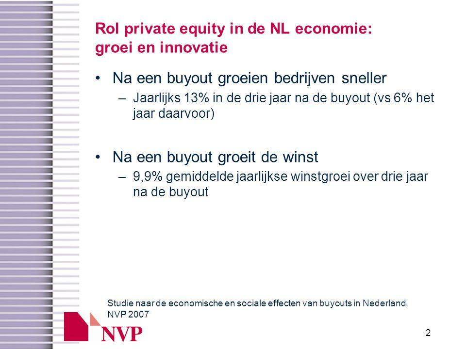 2 Rol private equity in de NL economie: groei en innovatie •Na een buyout groeien bedrijven sneller –Jaarlijks 13% in de drie jaar na de buyout (vs 6% het jaar daarvoor) •Na een buyout groeit de winst –9,9% gemiddelde jaarlijkse winstgroei over drie jaar na de buyout Studie naar de economische en sociale effecten van buyouts in Nederland, NVP 2007