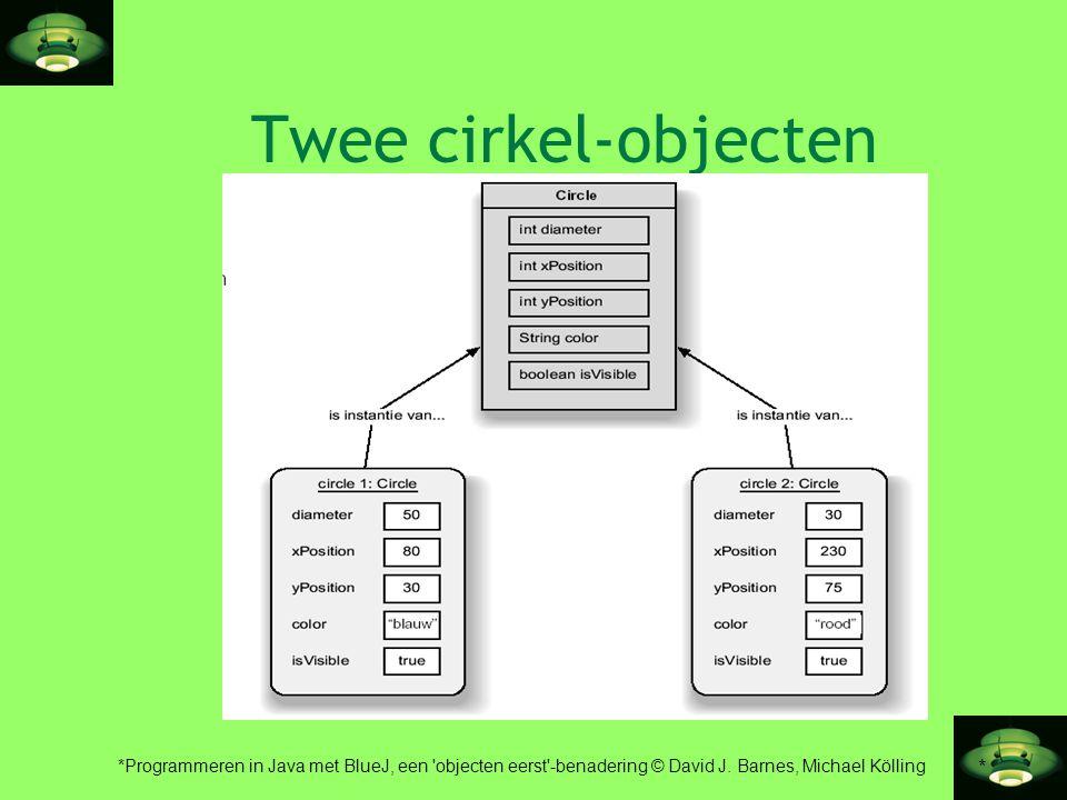* *Programmeren in Java met BlueJ, een 'objecten eerst'-benadering © David J. Barnes, Michael Kölling Twee cirkel-objecten