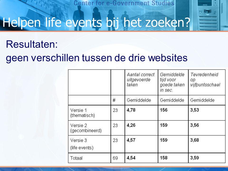 Resultaten: geen verschillen tussen de drie websites Helpen life events bij het zoeken