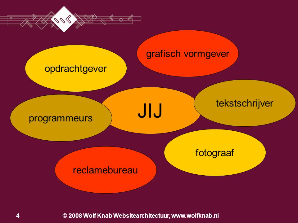 © 2008 Wolf Knab Websitearchitectuur, www.wolfknab.nl4 JIJ opdrachtgever programmeurs reclamebureau grafisch vormgever tekstschrijver fotograaf