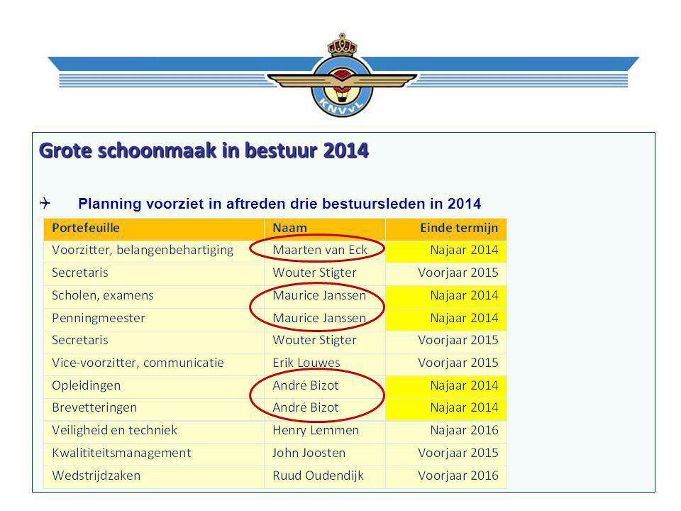 Grote schoonmaak in bestuur 2014  Planning voorziet in aftreden drie bestuursleden in 2014