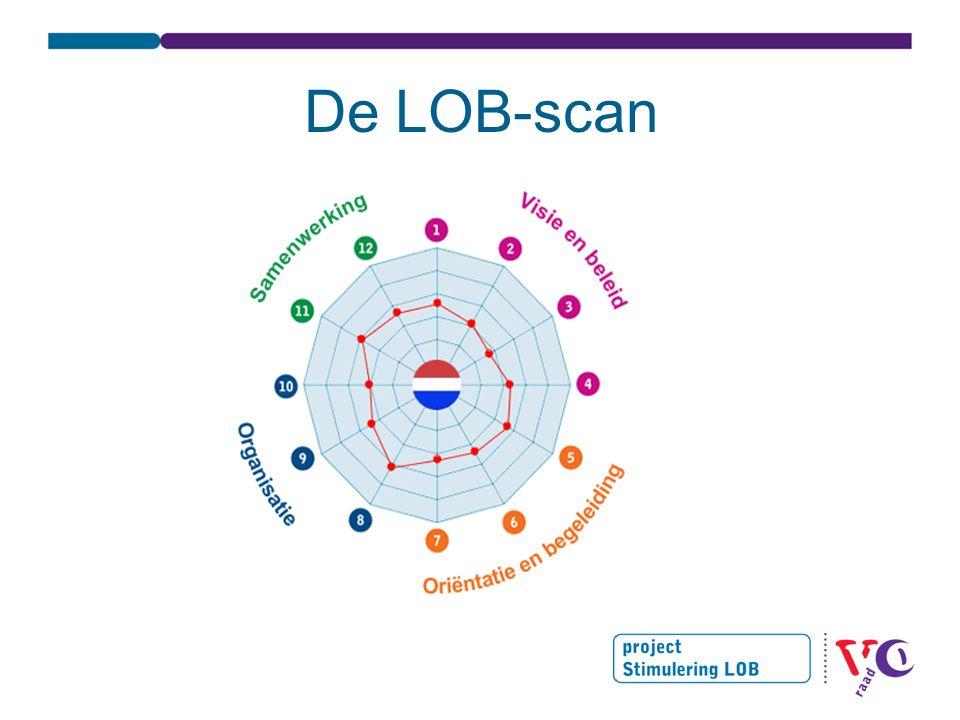 De LOB-scan