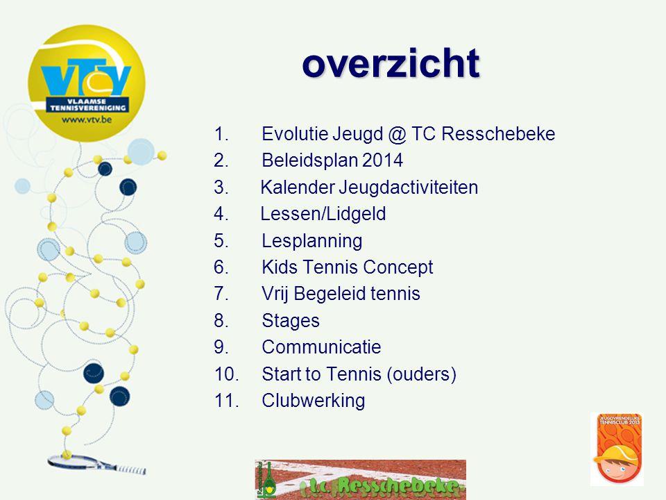 overzicht 1.Evolutie Jeugd @ TC Resschebeke 2. Beleidsplan 2014 3.