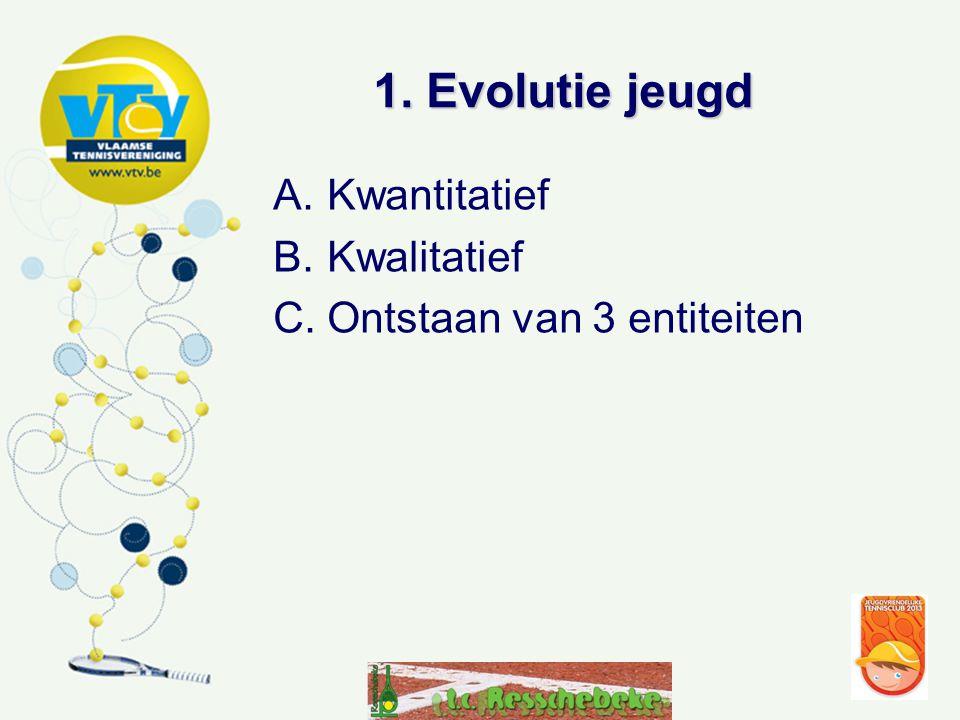 1. Evolutie jeugd A.Kwantitatief B.Kwalitatief C.Ontstaan van 3 entiteiten