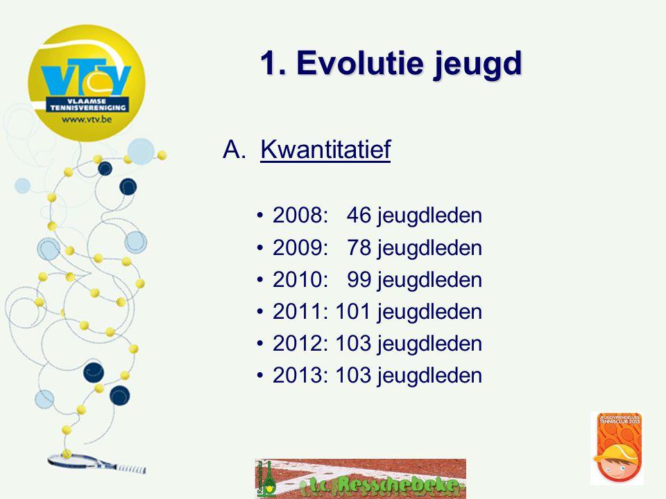 1. Evolutie jeugd A.Kwantitatief •2008: 46 jeugdleden •2009: 78 jeugdleden •2010: 99 jeugdleden •2011: 101 jeugdleden •2012: 103 jeugdleden •2013: 103