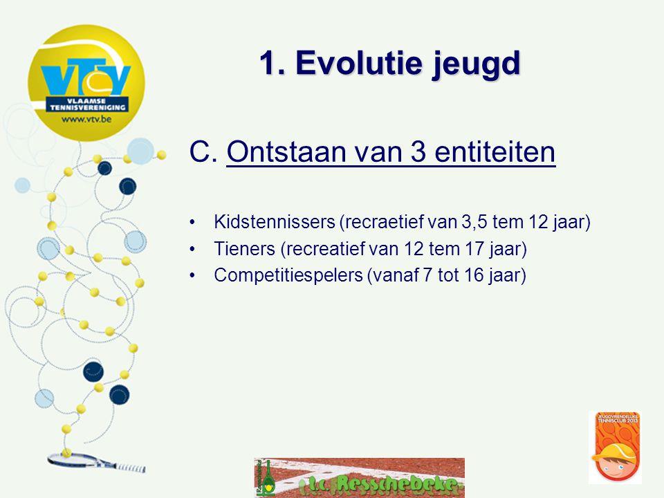 1.Evolutie jeugd C.