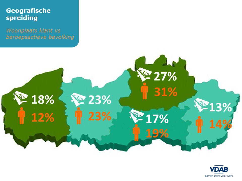 Woonplaats klant vs beroepsactieve bevolking Geografische spreiding 27% 18% 23% 17% 13% 12% 14% 19% 31% 23%